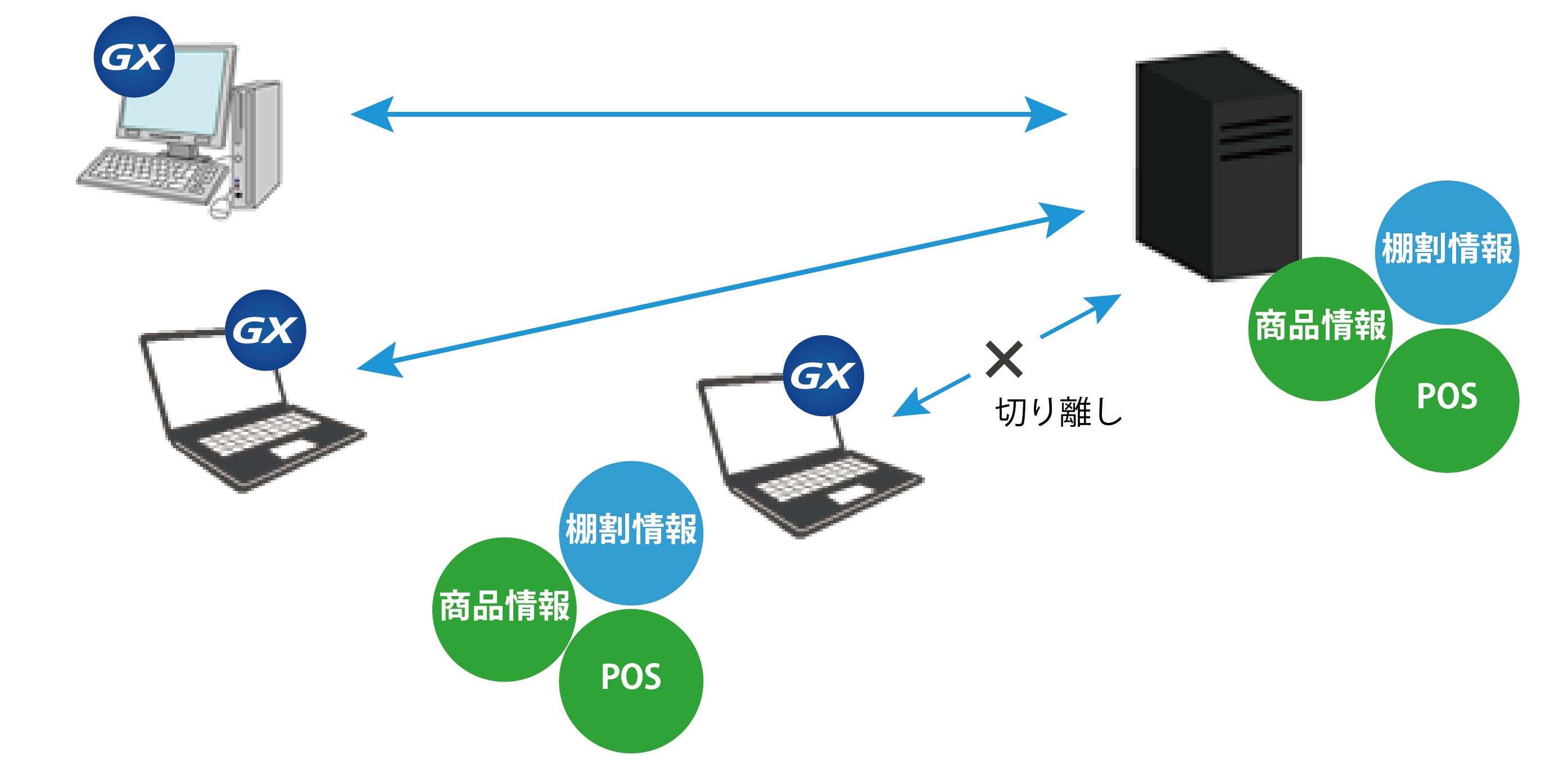 運用形態・推奨環境 | 日本総合...